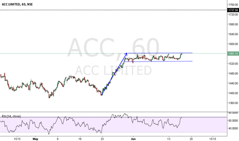 ACC: ACC IN CONSOLIDATING ZONE