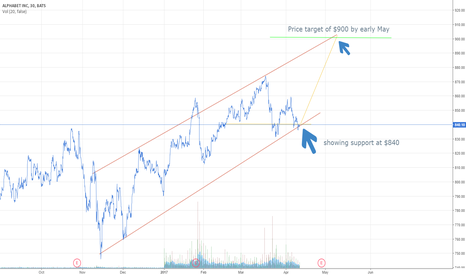 GOOGL: Alphabet price target of $900 by May