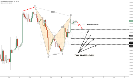 GBPUSD: GBPUSD - Interested in Shorting