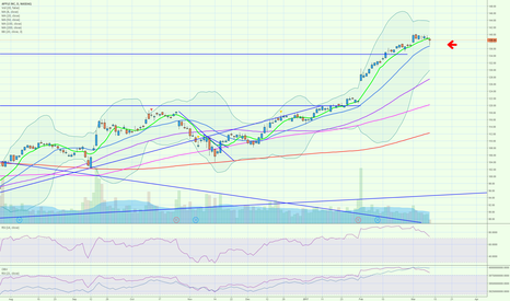 AAPL: aapl quick gap fill and the retest of the 20 day