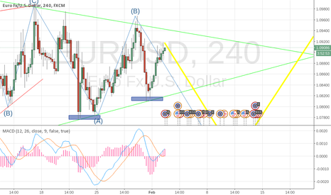 EURUSD: idea  - short then long