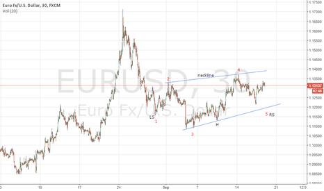 EURUSD: #elliottwave H&S pattern