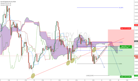 EURJPY: EURJPY Short - Bears are waiting