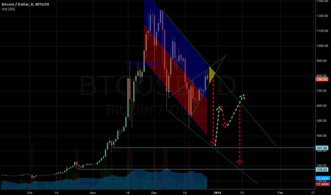 BTCUSD: Still in regression?