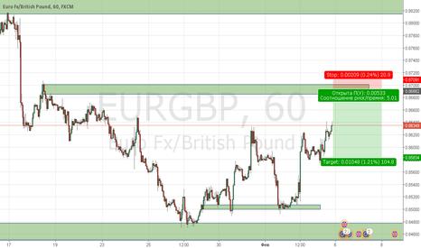 EURGBP: Падение от зеленой зоны на EUR/GBP
