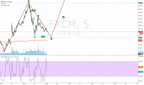 FXCM: FXCM Long (5m) Still underweight