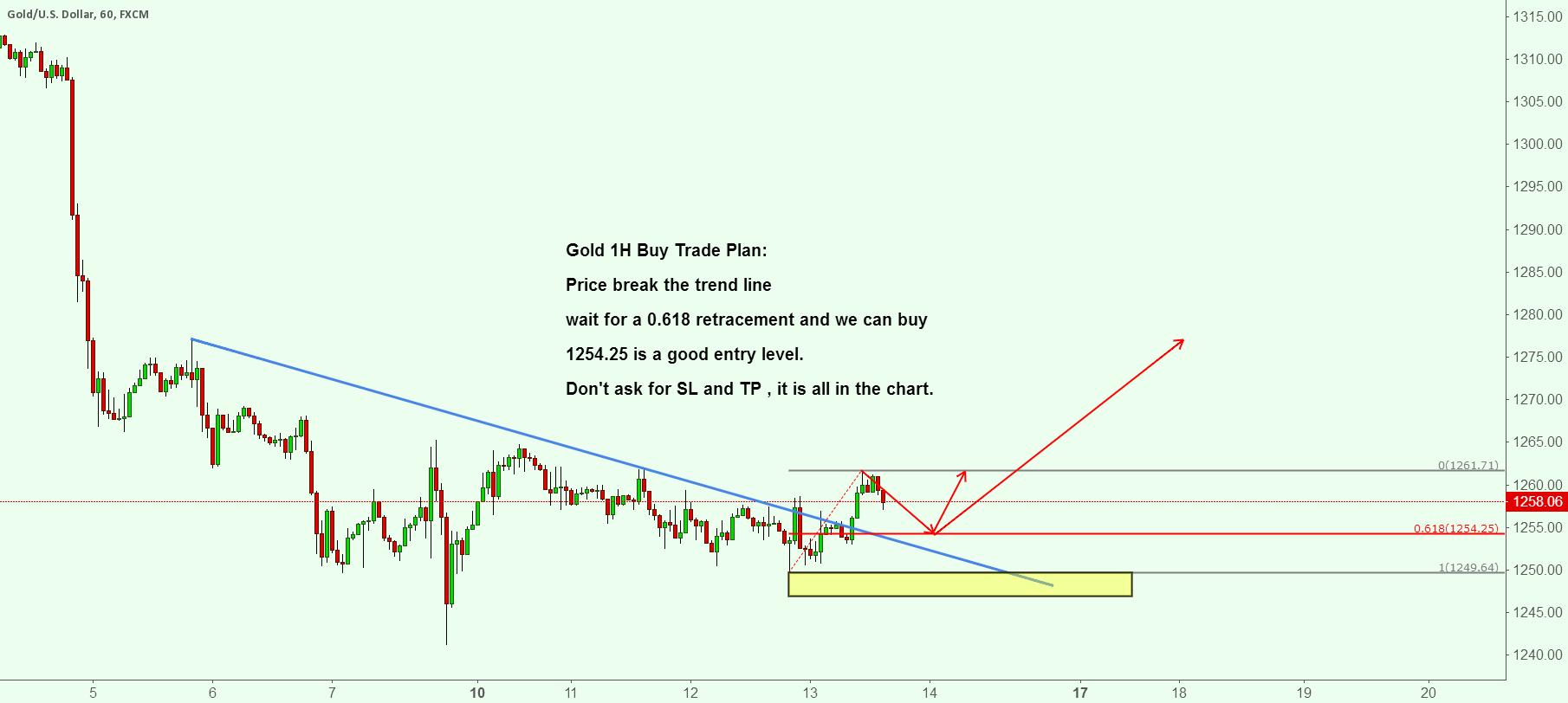 Gold 1H Buy Trade Plan: