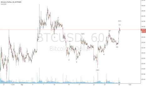 BTCUSD: short entry opportunity Bitfinex hourly