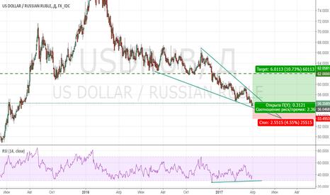 USDRUB: Давление на рубль нарастает.