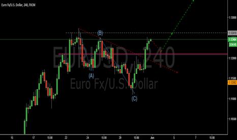 EURUSD: Looking for a new impulse- EURUSD