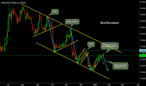 XAGUSD: Game of Possibilities & Repetition of Moves!