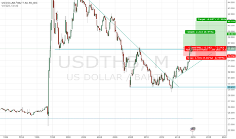 USDTHB: wait for breakout above