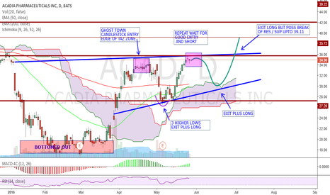 ACAD: ACAD SOME GOOD LONG AND SHORT SWING