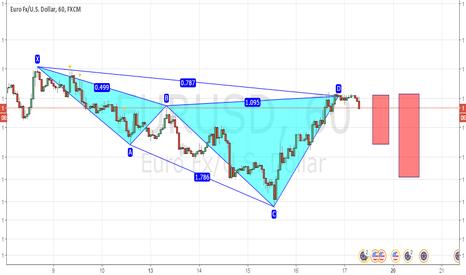 EURUSD: bearish cypher pattern