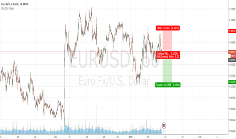 EURUSD: SHORT FOR 130 pips