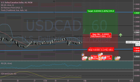 USDCAD: USDCAD: Ranging or Bounce Up