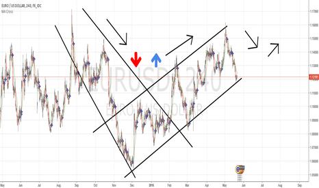 EURUSD: Trend goes long