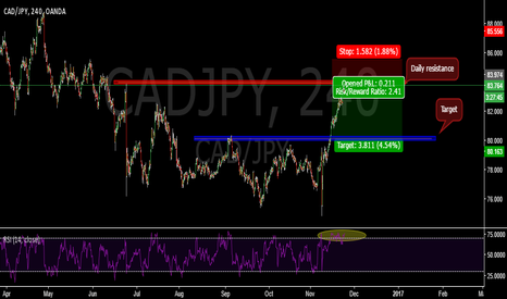 CADJPY: Daily resistance at CADJPY