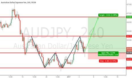 AUDJPY: AUDJPY low risk high return setup buy setup