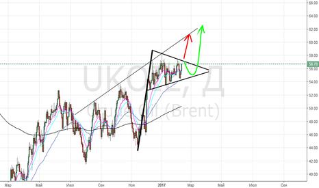 UKOIL: нефть непоняточка временно