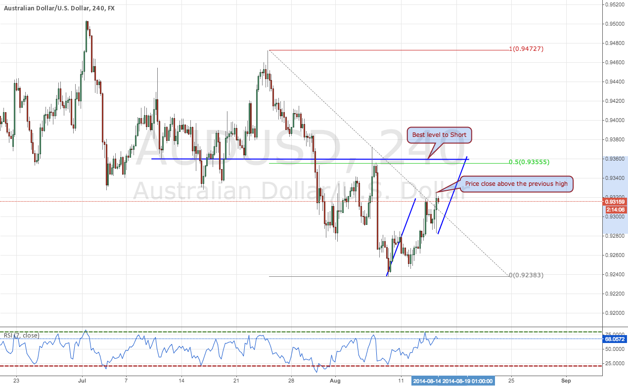 Best Level to Short AUDUSD