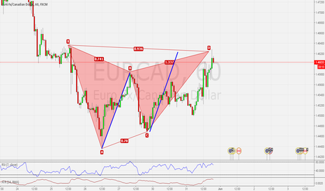 EURCAD: EURCAD H1 BEARISH GARTLEY COMPLETION