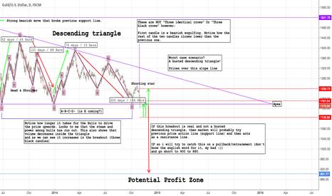 XAUUSD: Descending triangle on XAUUSD