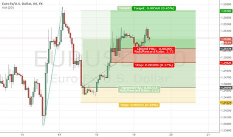 EURUSD: eu buying option