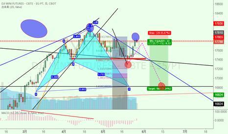 YM1!: DJIAショート