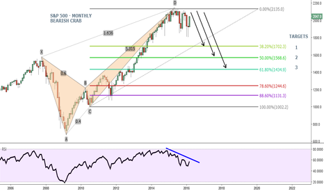 SPX500: S&P 500 - Bearish Crab Completed