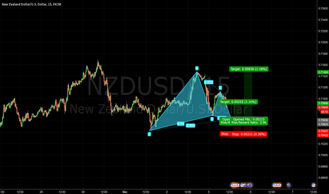 NZDUSD: Bullish Gartley Pattern NZDUSD - Journal 009