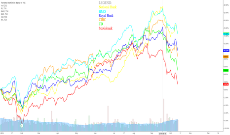 TD: The Big 6 Canadian Banks - year to date performance.