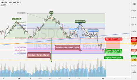 USDCHF: Price might go further short for H&S target