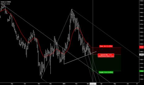 GCJ2015: Gold bear trend
