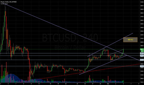 BTCUSD: So Much for the Giant Bear in the H&S