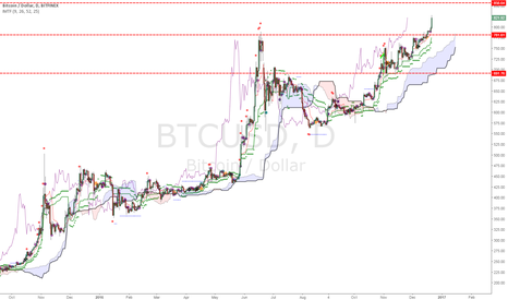 BTCUSD: Where is Bitcoin going?