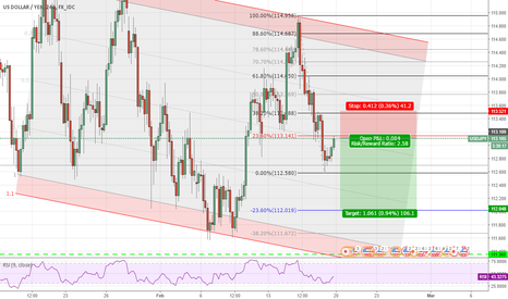 USDJPY: UJ Short Setup based on Fibo Levels