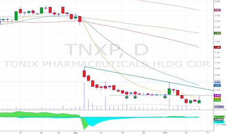 TNXP: Psicological level at 0.70 + >EMA9