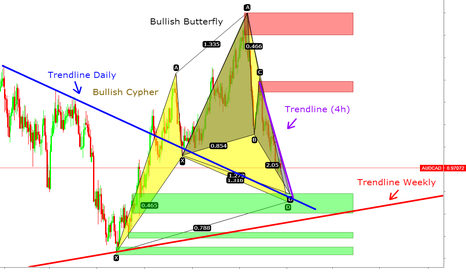 AUDCAD: AUDCAD Cypher, Butterfly pattern and trendlines
