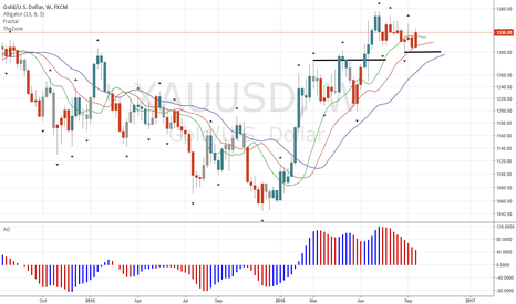 XAUUSD: Gold Heads Up after Creating New SL Location