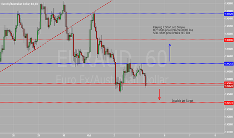 EURAUD: Updated Chart on 1H