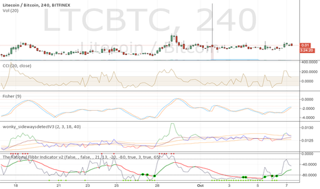 LTCBTC: 4hr CCI says sell little corns