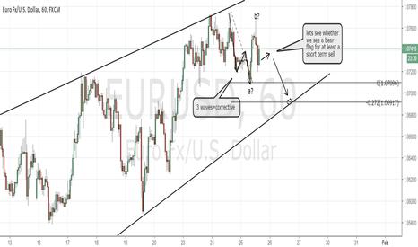 EURUSD: EURUSD, wedge/diagonal patterns and why most traders lose