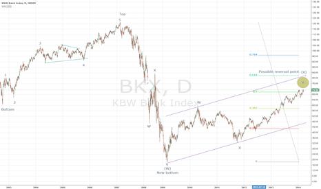 BKX: Future bank crash