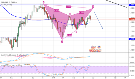 GBPCHF: Next Days in GBP/CHF