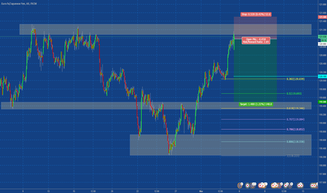 EURJPY: $EURJPY SHORT AT MARKET