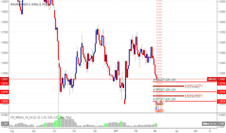 GBPUSD: GBPUSD GET THE LEVEL HERE! #FOREX #NEWS #TRADING