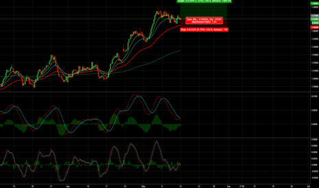 EURAUD: EUR/AUD - 200 Pips Long Opportunity