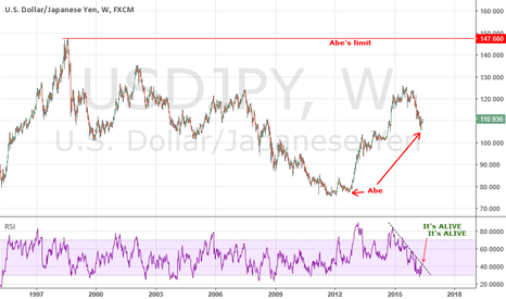 USDJPY: Guess who's back....Abe is back..