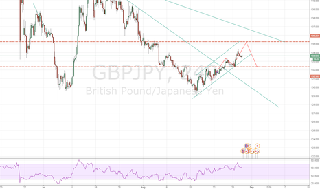 GBPJPY: long before short